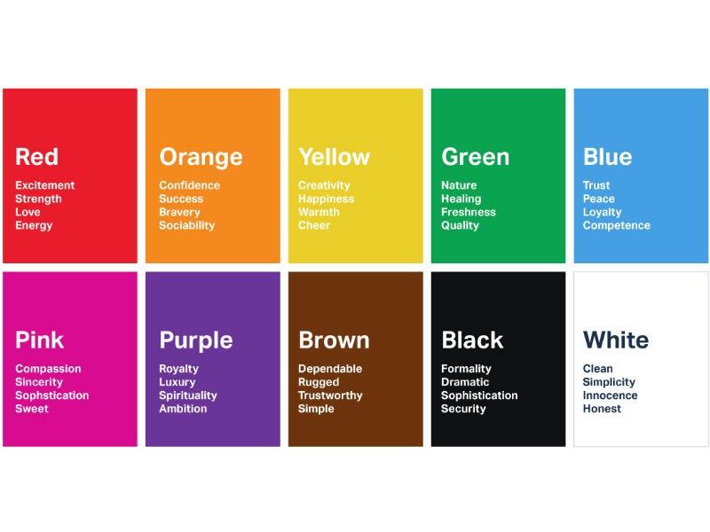Colour psychology breakdown. Source: London Image Institute